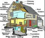 Home Inspectors Bend